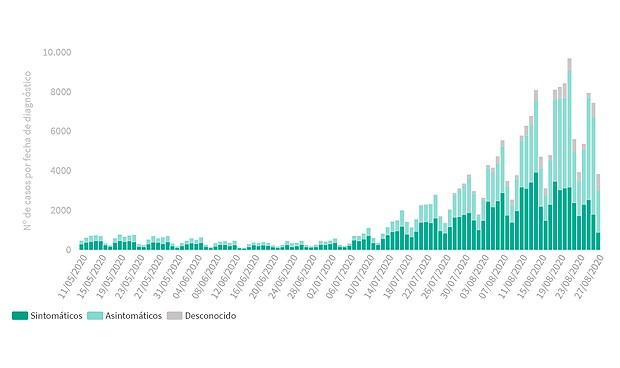 España registra casi 10.000 nuevos contagios y supera las 29.000 muertes