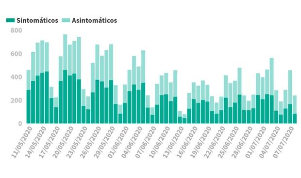 Covid-19: España registra 241 contagios en 24h y añade 543 más al total