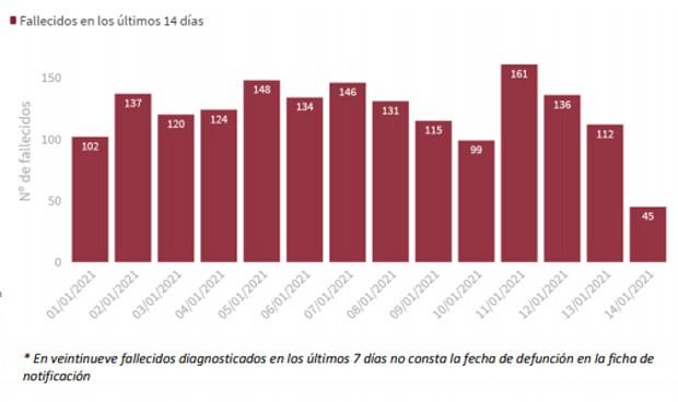 Covid España: la incidencia sube 50 puntos en 24 horas con 40.197 casos más