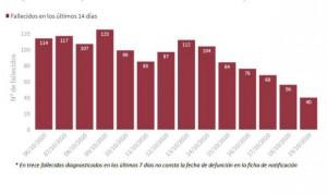 Covid: 13.873 casos más dejan a España a un paso del millón de contagios