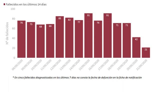 Covid: España notifica 241 muertes en 24 horas, 106 de ellas en Madrid