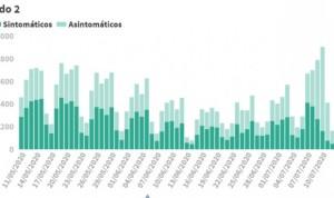 Covid-19: España suma 2.000 contagios y 3 muertes tras el fin de semana