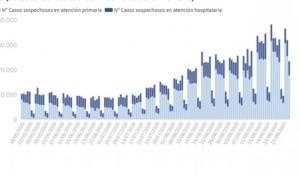 Covid: España inicia octubre con 9.419 casos más y roza las 32.000 muertes
