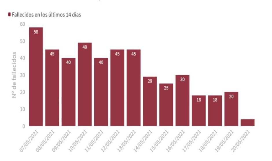 Covid: España registra 19 muertos, el dato más bajo desde el 28 de agosto