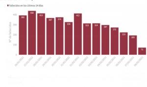 Covid: España registra la cifra de muertos más alta de la tercera ola (766)