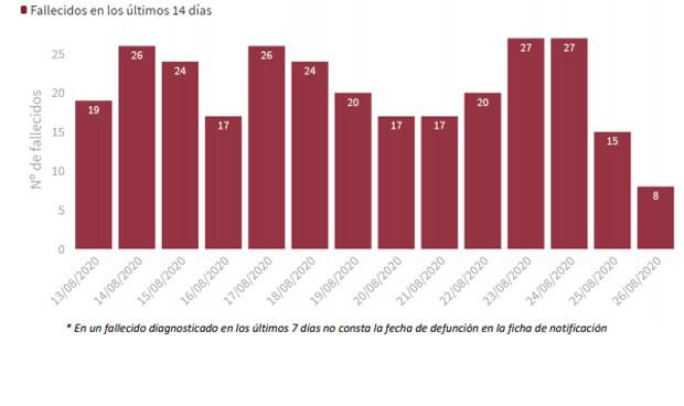 Covid-19: España suma 3.781 casos en 24 horas y 880 ingresos