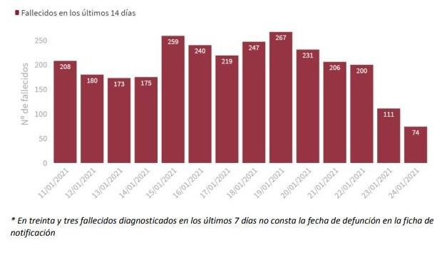 Covid: España supera los 2,5 millones de casos y la incidencia roza los 900