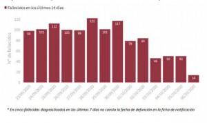 Covid-19: España supera los 5.000 contagios diagnosticados en 24 horas