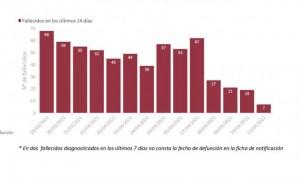 Covid: la incidencia se dispara 17 puntos tras sumar 22.744 nuevos casos