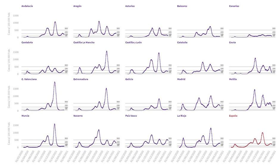 La incidencia Covid baja de 200 por primera vez desde mediados de abril