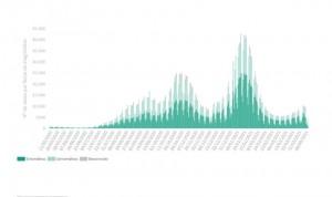 Covid: la incidencia vuelve a bajar (196) tras sumar 6.292 nuevos casos
