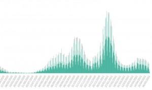 Covid: la incidencia cae 10 puntos en fin de semana tras sumar 13.984 casos