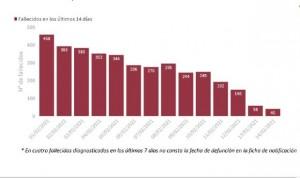 Covid: la incidencia se estanca en 129 casos tras sumar 11.358 contagios