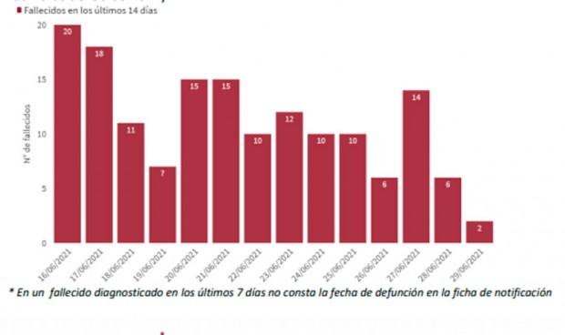 Covid: incidencia y casos siguen aumentando sin afectar a los hospitales