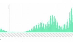 Covid: la incidencia media roza los 800 casos; 44.357 nuevos contagios