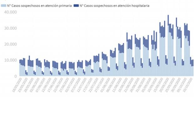 Covid: Madrid baja de 500 su incidencia y España notifica 7.118 casos más