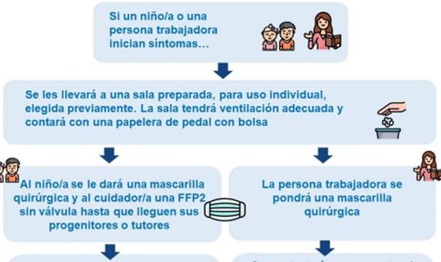 Covid: mascarilla FFP2 para atender a los niños con síntomas en las aulas