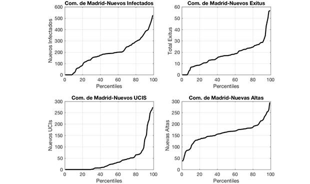 Covid-19: un modelo matemático anticipa las necesidades sanitarias a futuro