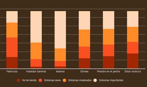 Covid persistente: duración de los síntomas y perfil de paciente más común