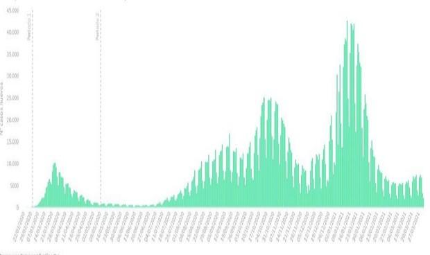 Covid en Semana Santa: la incidencia cae 3 puntos tras 9.571 nuevos casos