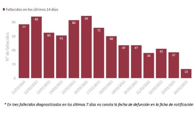 Covid: la tasa de incidencia sigue creciendo y España suma 6.393 casos