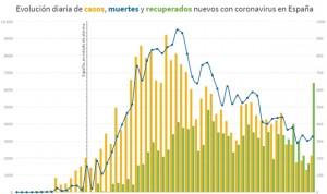 Curva del coronavirus: tasa de reproducción del Covid-19 en España