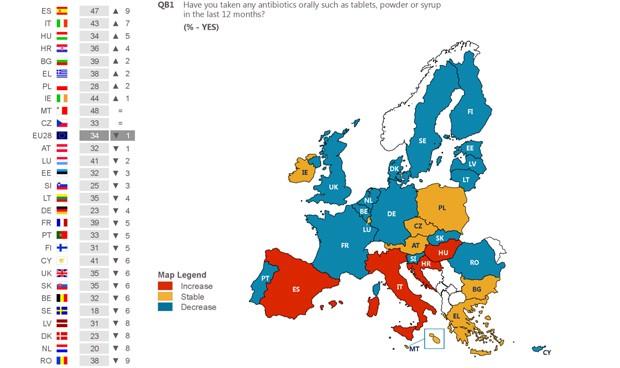 Descontrol en el consumo de antibióticos: solo Malta supera a España