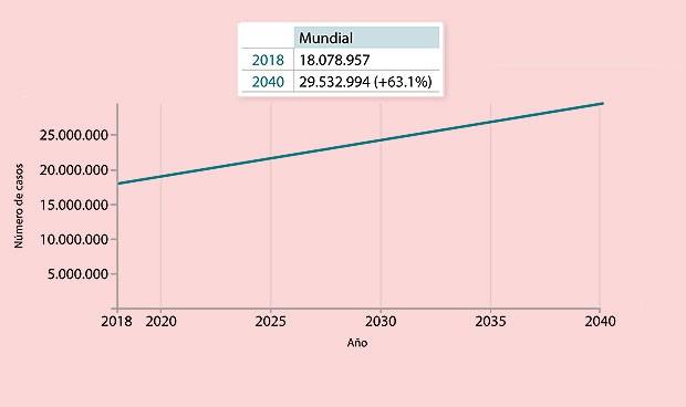 Día mundial del cáncer: revolución CART en un 2019 que prevé 277.234 casos