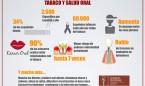 Día Mundial sin Tabaco: fumar causa el 90% de los casos de cáncer oral