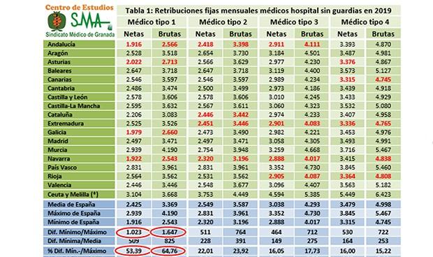 Diferencias de hasta 1.600 euros mensuales en el salario médico entre CCAA