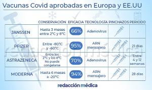 Vacunas Covid: diferencias entre Janssen, Pfizer, Astrazeneca y Moderna