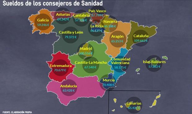 Disparidad salarial entre consejeros sanitarios: Cataluña dobla a Cantabria