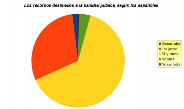 Dos de cada tres españoles piden que más dinero de impuestos vaya a sanidad