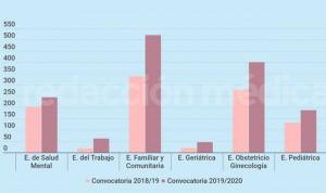 EIR 2020: Trabajo 'se lleva la palma' en aumento de su volumen de plazas