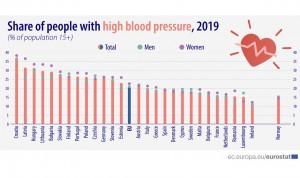 El 20% de la población española adulta tiene la presión arterial alta