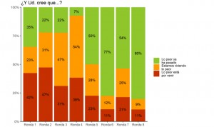 El 20% de los españoles confiesa que lo peor del Covid-19 aún no ha pasado