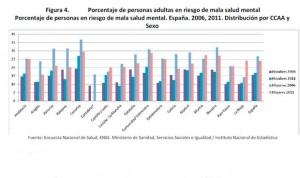 """El 20% de los españoles en riesgo de """"mala salud mental"""""""