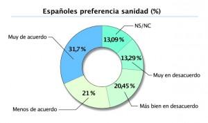 El 32% de ciudadanos apoya el acceso prioritario de españoles a la sanidad
