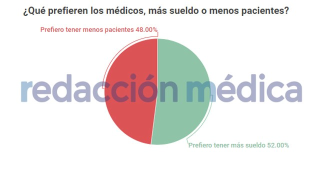 El 52% de los médicos prefiere cobrar más y el 48% tener menos pacientes
