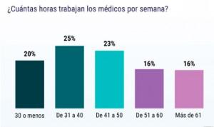 El 55% de los médicos españoles trabajan más de 40 horas semanales