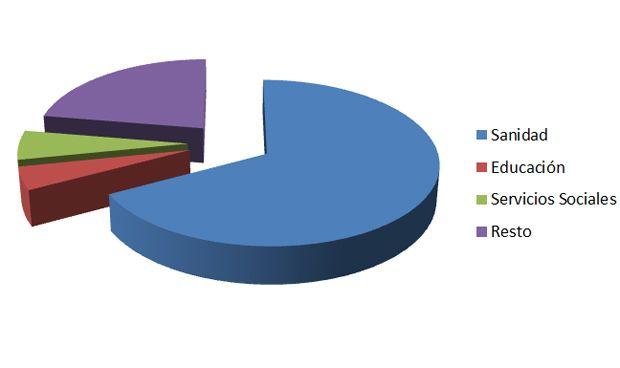 El 67% de los fondos de proveedores de los últimos 5 años son para sanidad