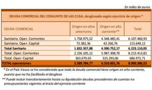 El 70% de la deuda comercial española es sanitaria
