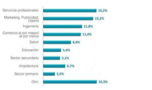 El 8,4% de los universitarios escoge al sector salud para emprender