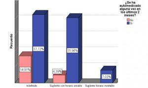 El 80,7% de las enfermeras de UCI se automedica, según un estudio español