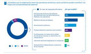 """El 80% de directivos sanitarios ve """"viable"""" la retribución por objetivos"""