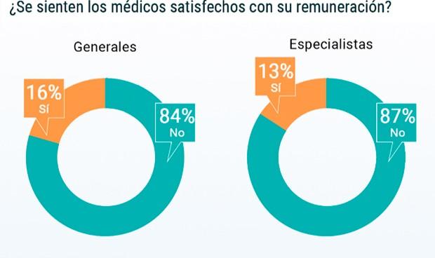 Nueve de cada 10 médicos españoles creen que deberían ganar más dinero