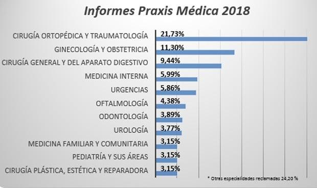 El 86% de los informes de Promede son por responsabilidad sanitaria