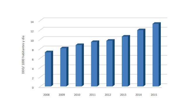 El consumo de opioides en España aumenta un 83% en siete años
