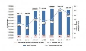 El Covid aumentó 21 días la espera para un especialista a 685.175 pacientes