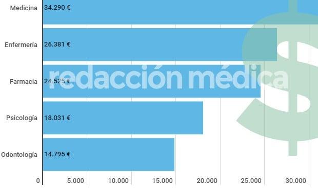El estudiante de Medicina gana más de 34.000 euros de media antes de los 30